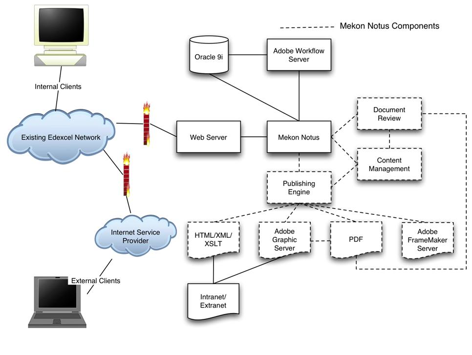 Mekon solution for Edexcel